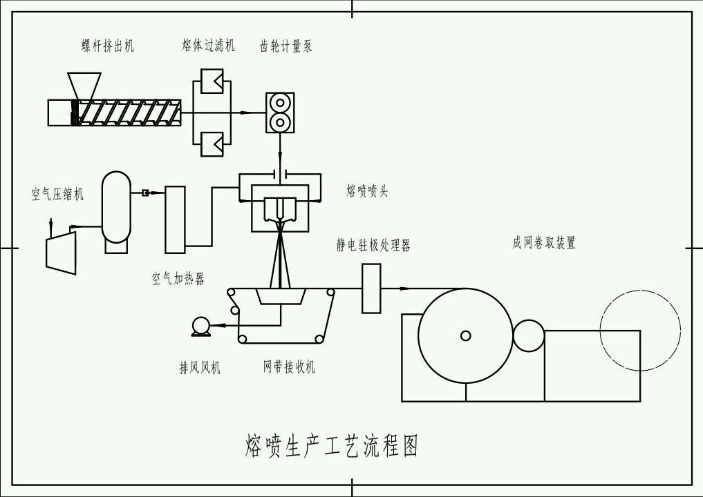熔噴布生產線